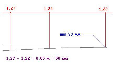 Определение максимальной высоты существующего пола и уровня перепада высот