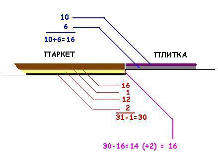 Расчёт перепадов высот стяжки