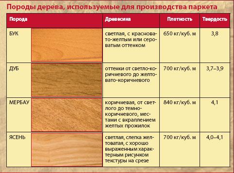 Характеристики пород дерева
